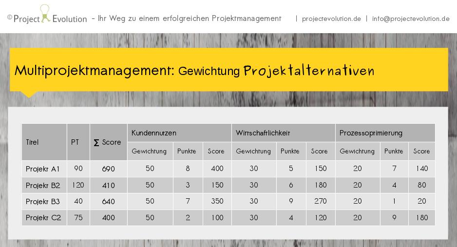 Multiprojektmanagement: Gewichtung Projektalternativen