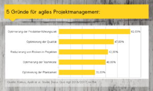 5 Gründe für agiles Projektmanagement - Status Quo Agil Studie 2016/2017