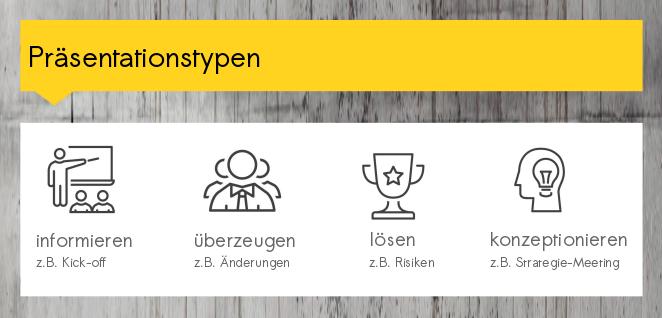 4 Typen von Präsentationen im Projektmanagement