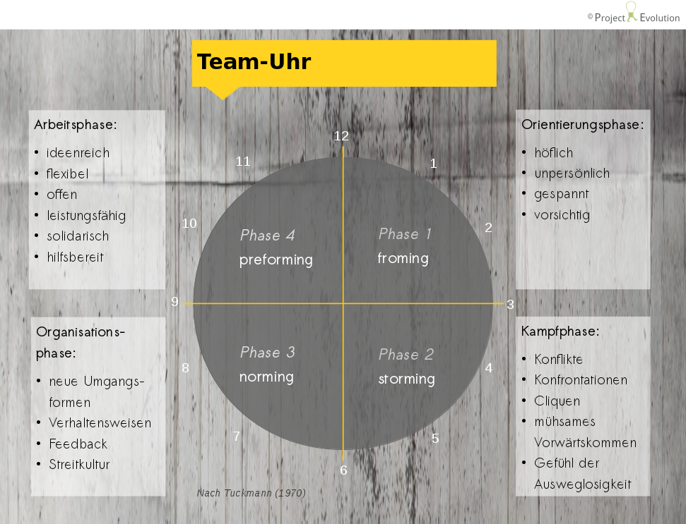 Team-Uhr, forming, storming, norming, preforming