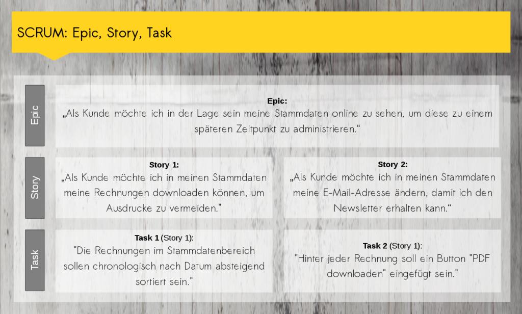 Erörterung + Beispiele Epic, Story, Task