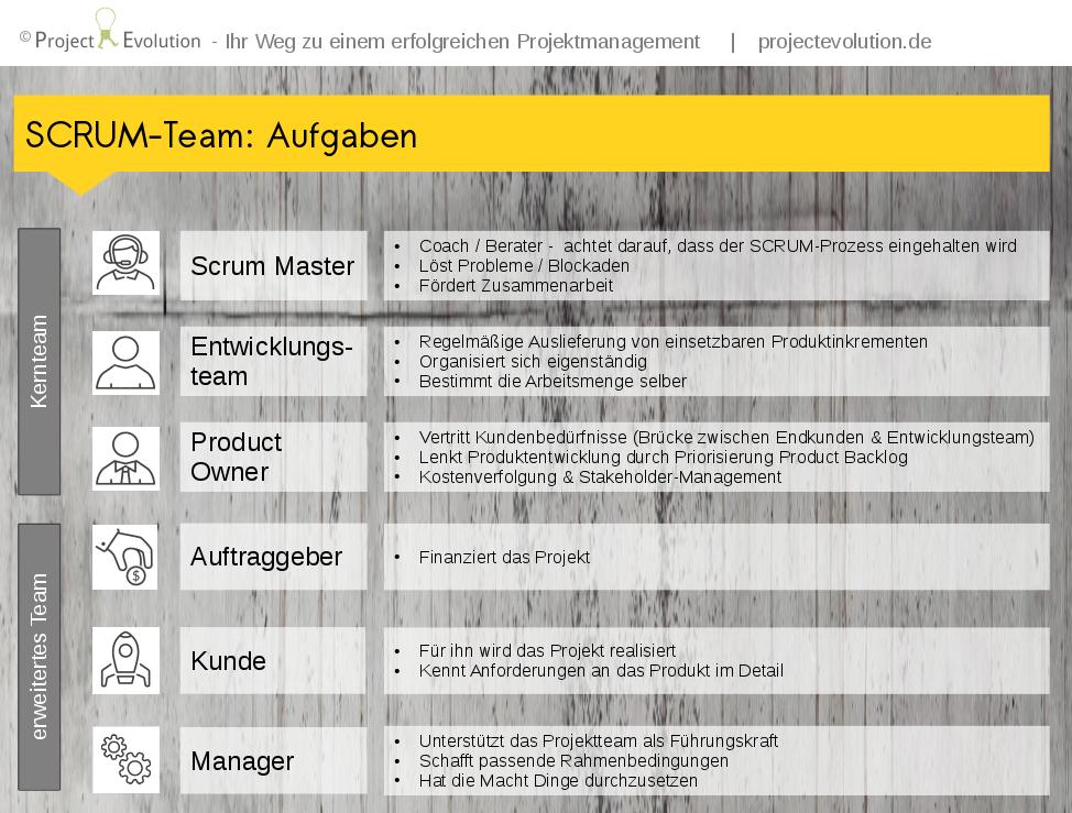 Aufgaben SCRUM-Rollen / SCRUM-Team