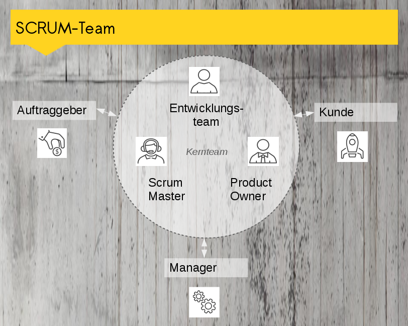 Scrum-Rollen / Scrum-Team
